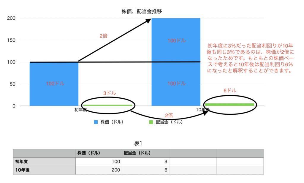 株価、配当金推移チャート