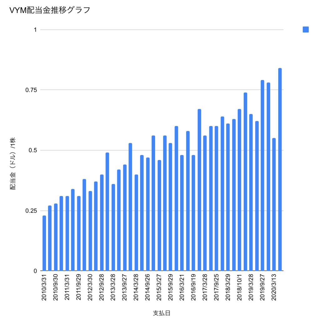 分配金推移グラフ