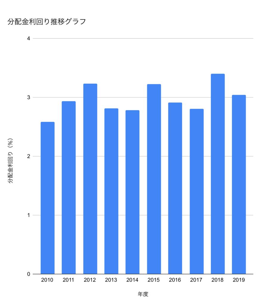 利回り推移グラフ