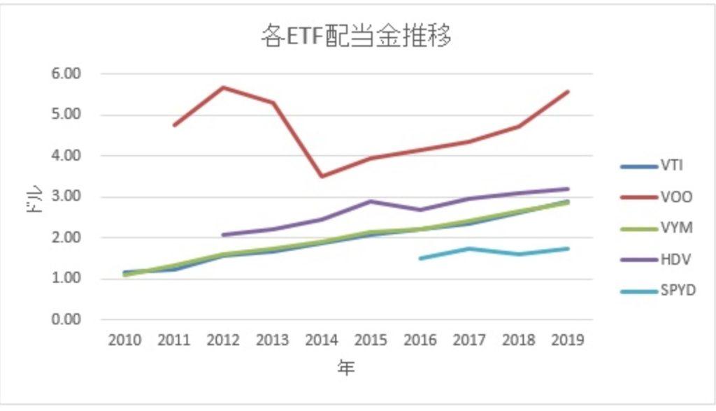 増配率グラフ