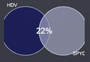 HDV SPYD重複率