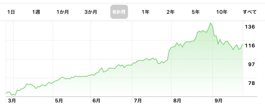 AAPL株価推移グラフ