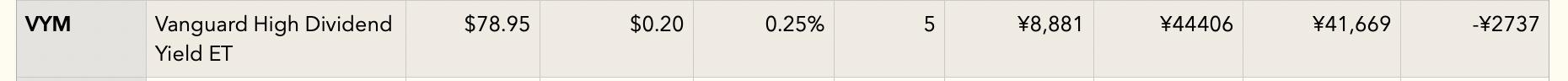VYM(特定口座)損益表