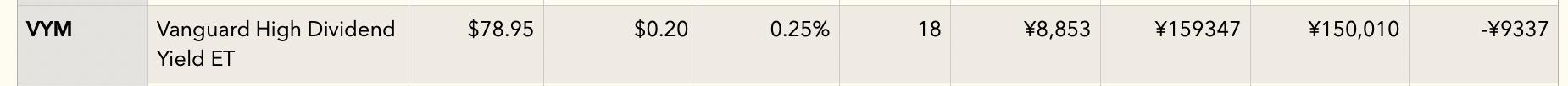 VYM(NISA口座)損益表