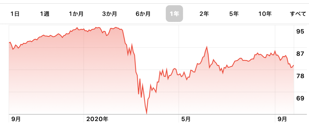 VYM株価推移グラフ