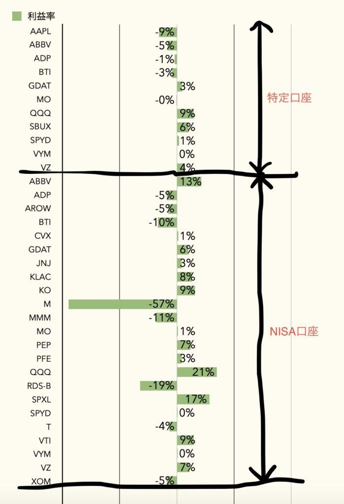 米国株 損益表
