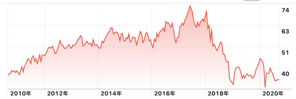 BTI株価チャート
