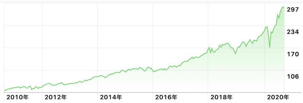 QQQ株価チャート