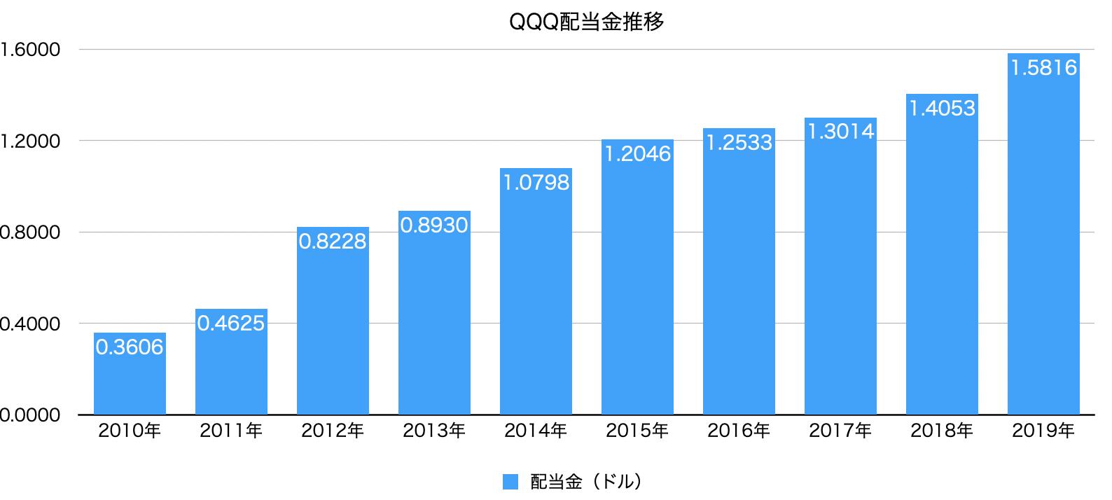 QQQ配当金推移グラフ