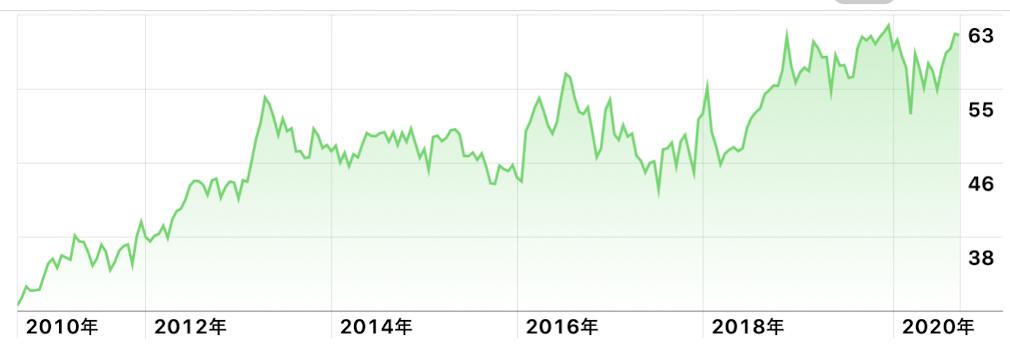 VZ株価チャート