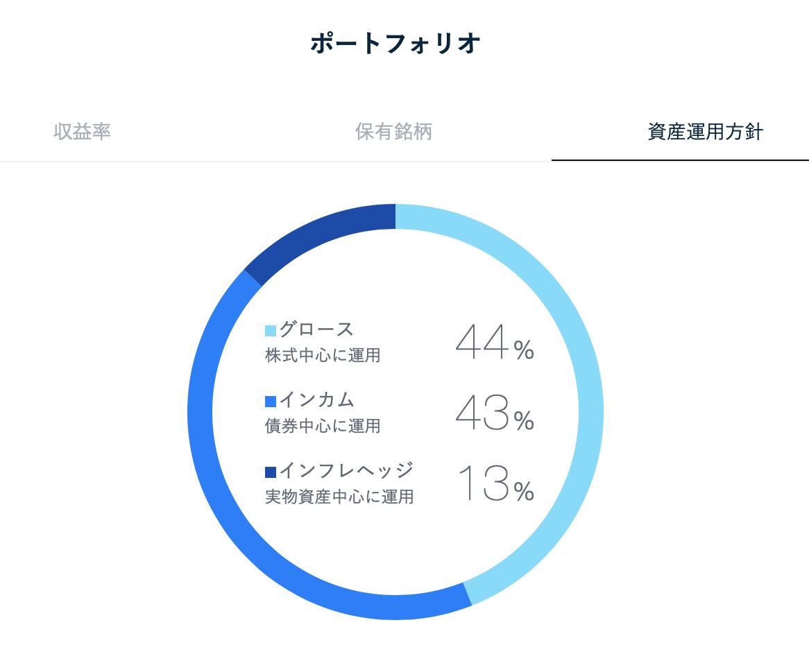ポートフォリオ円グラフ