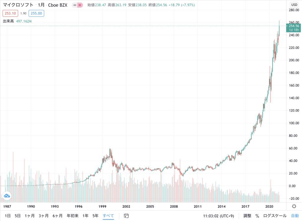 マイクロソフト株価チャート