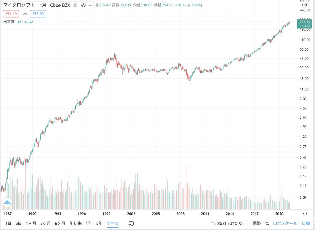 マイクロソフト株価(対数)チャート