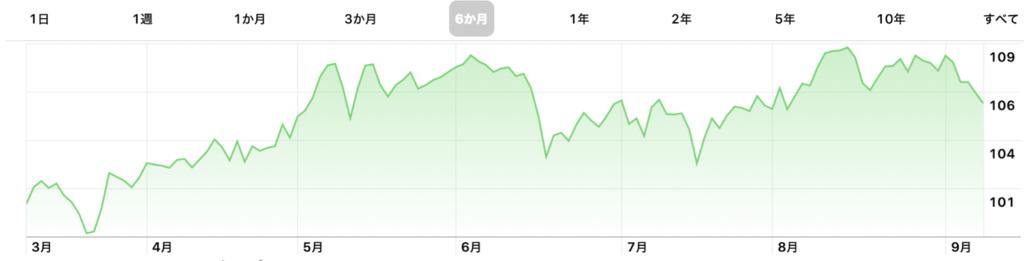 VYM株価チャート